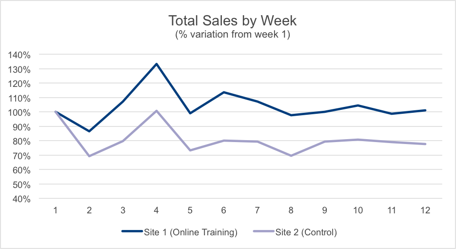 LinkToSales_Graph2