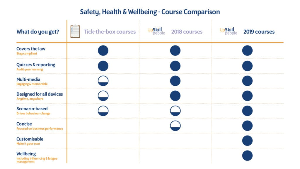 Compliance Course Comparison